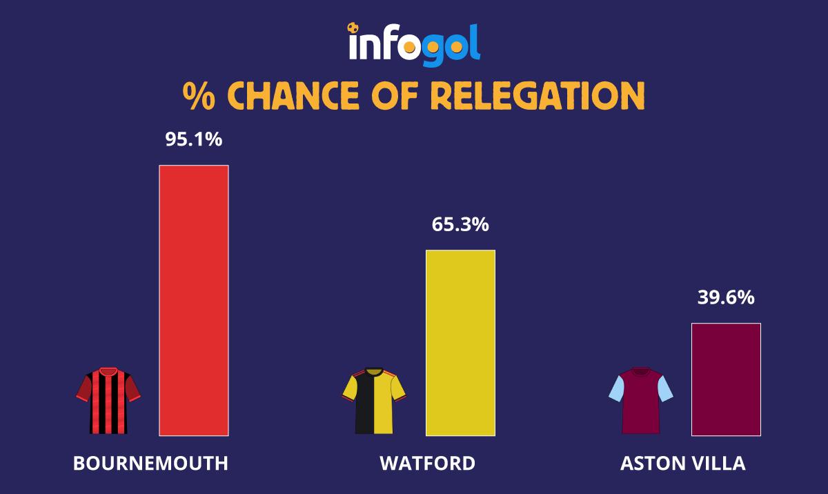 relegation battle betting line